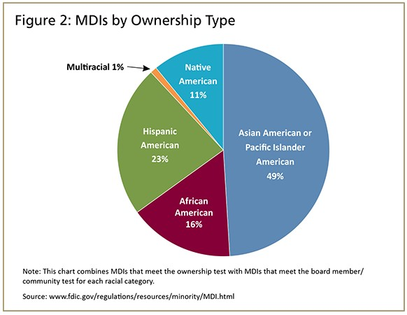 MDIs by Ownership Type